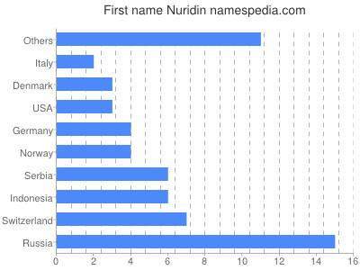 Given name Nuridin