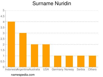 Surname Nuridin