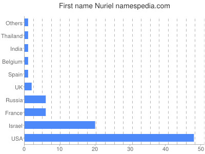 Given name Nuriel