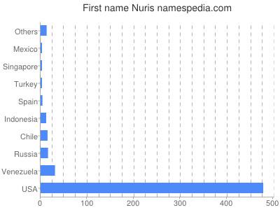 Given name Nuris