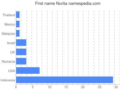 Given name Nurita