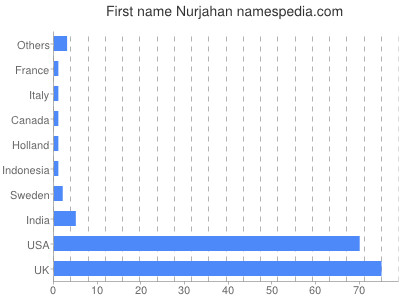 Given name Nurjahan