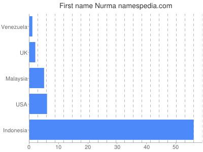 Given name Nurma