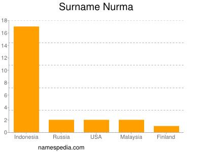 Surname Nurma