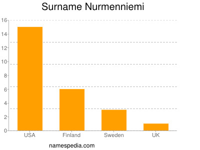 Surname Nurmenniemi