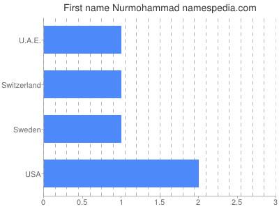 Given name Nurmohammad