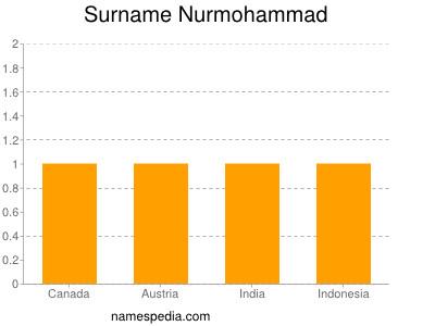 Surname Nurmohammad