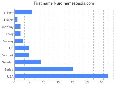 Given name Nuro