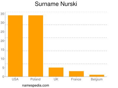 Surname Nurski