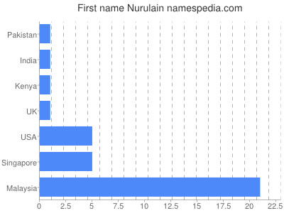 Given name Nurulain