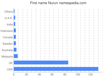 Given name Nurun