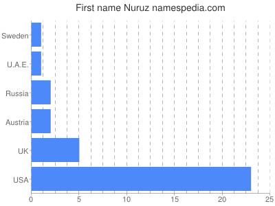 Given name Nuruz