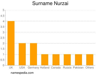 Surname Nurzai
