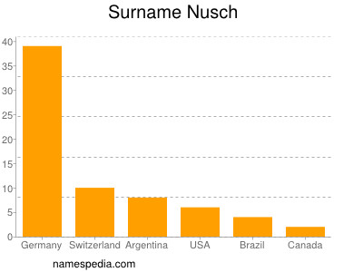 Surname Nusch