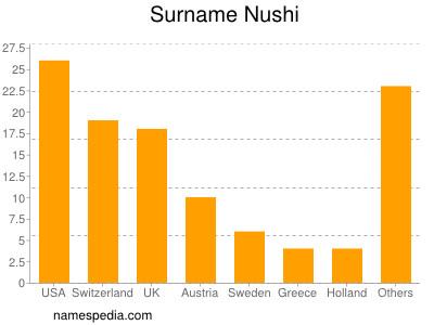 Surname Nushi