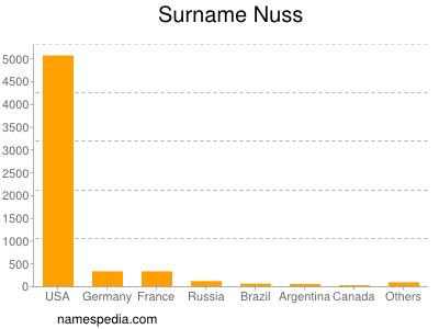 Surname Nuss