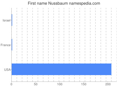 Given name Nussbaum