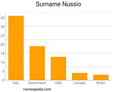 Surname Nussio