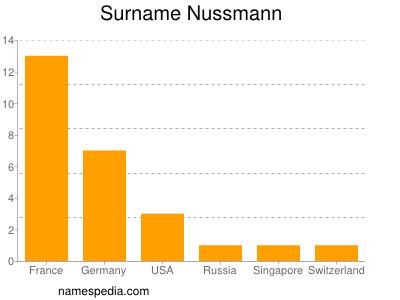 Nussmann