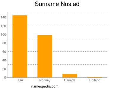 Surname Nustad