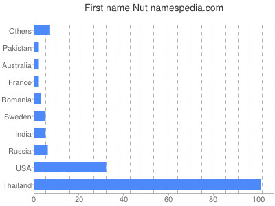 Given name Nut