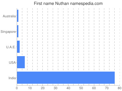 Given name Nuthan