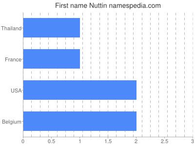 Given name Nuttin