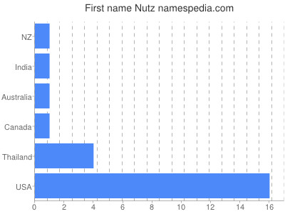 Given name Nutz