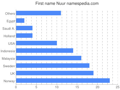 Given name Nuur