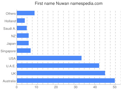 Given name Nuwan