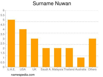 Surname Nuwan