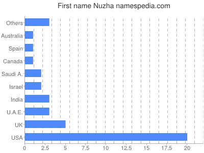 Given name Nuzha