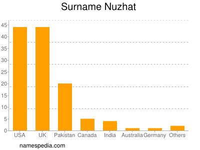 Surname Nuzhat