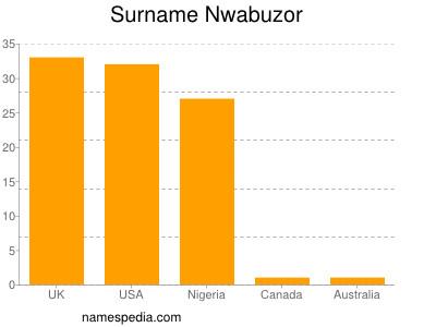 Surname Nwabuzor