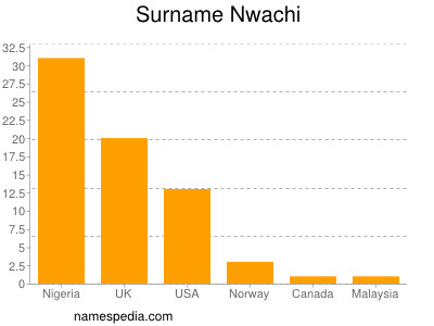 Surname Nwachi
