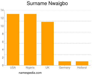 Surname Nwaigbo