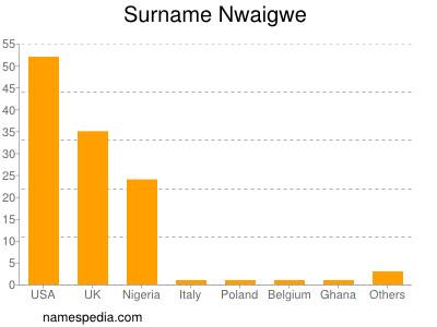 Surname Nwaigwe
