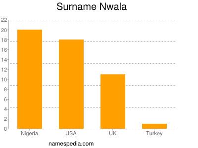 Surname Nwala