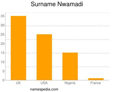 Surname Nwamadi