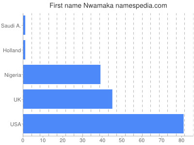 Given name Nwamaka