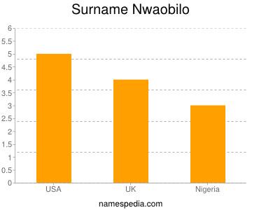 Surname Nwaobilo