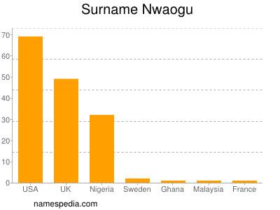 Surname Nwaogu