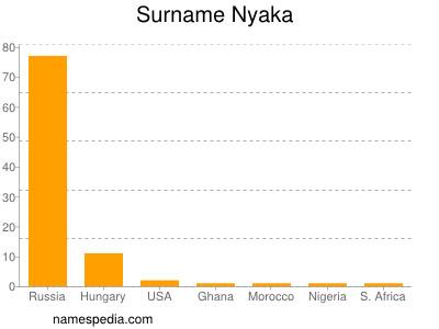 Surname Nyaka