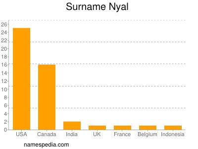 Surname Nyal