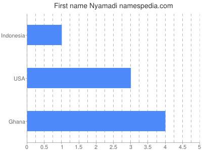 Given name Nyamadi