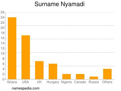 Surname Nyamadi
