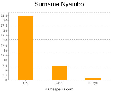 Surname Nyambo