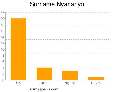 Surname Nyananyo