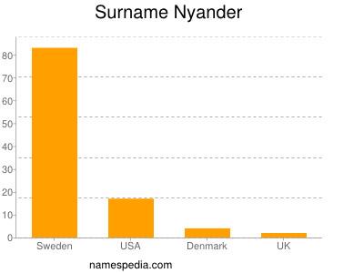 Surname Nyander