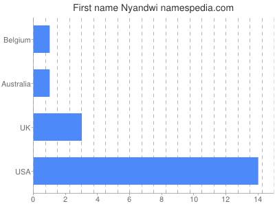 Given name Nyandwi